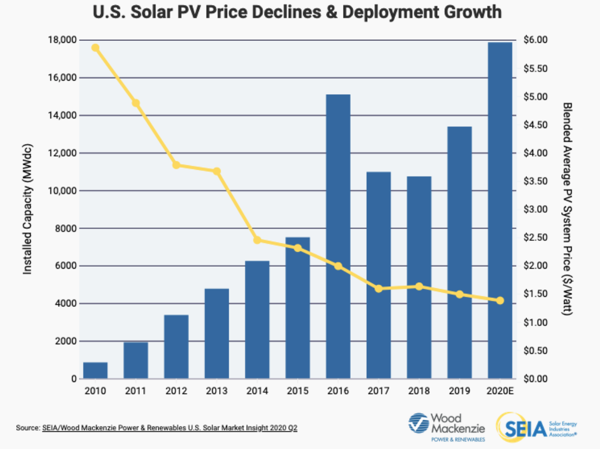 Solar Equipment Is At An All-Time Low | Cedar Creek Energy